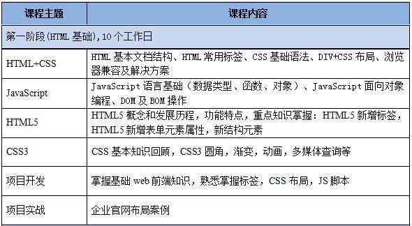 HTML5培训