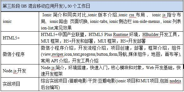 HTML5培训机构