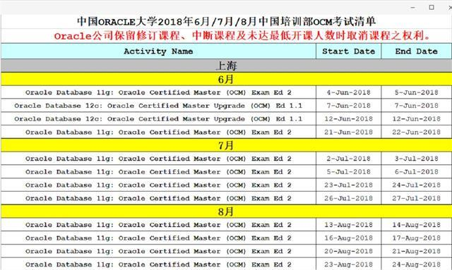 上海OCM考试