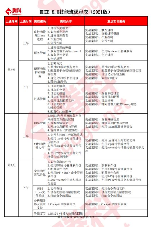 rhce认证课程表
